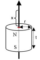 Diagrama inducției magnetice pentru cilindru
